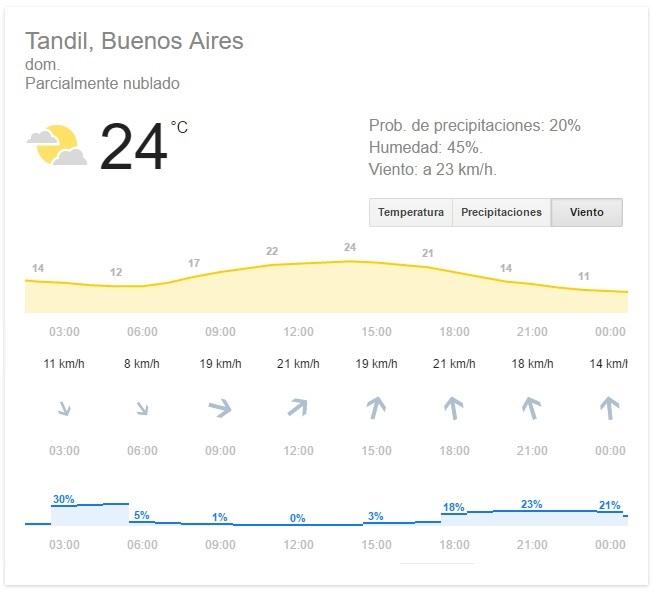 Pronóstico Climático para el Domingo y Tips Precompetitivos