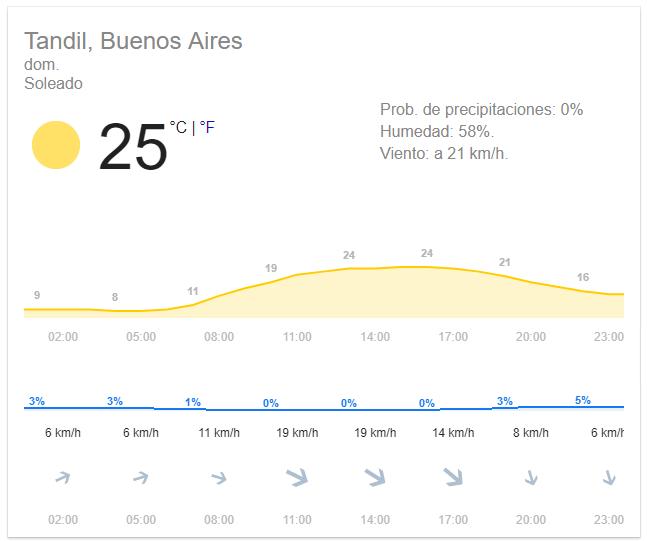 XLV Tandilia: Tips para el Domingo. Pronóstico Climático.